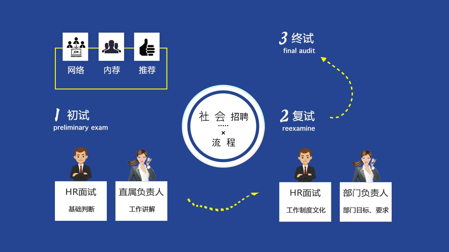 社会招聘流程_嗨学网